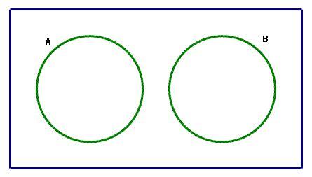 mutually exclusive venn diagram venn diagram of mutually exclusive events venn diagram independent events elsavadorla
