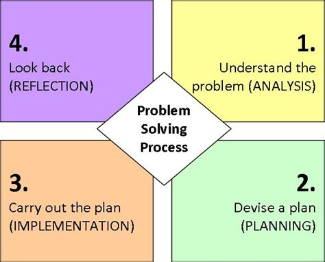 4 steps to solving your problem the only troubleshooting resource you will need books george polya s problem solving process it seems obvious