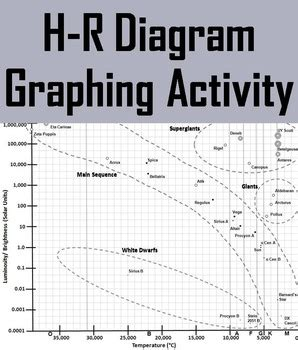 h diagram math h r diagram hertzsprung graphing activity by