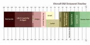 Old testament prophets timeline dog breeds picture