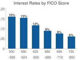 Auto Finance Rates Credit Score Credit Score Interest Rate Chart Credits And Finances