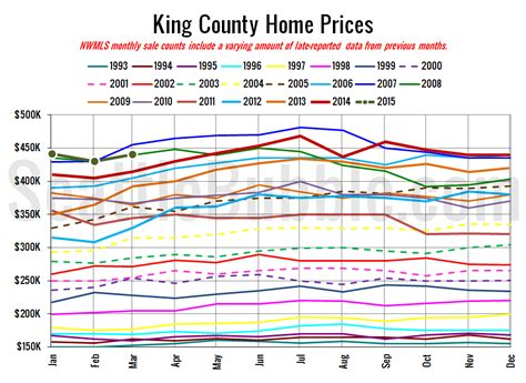 the housing value of every county in the u s metrocosm nwmls home prices sales shot up in march inventory