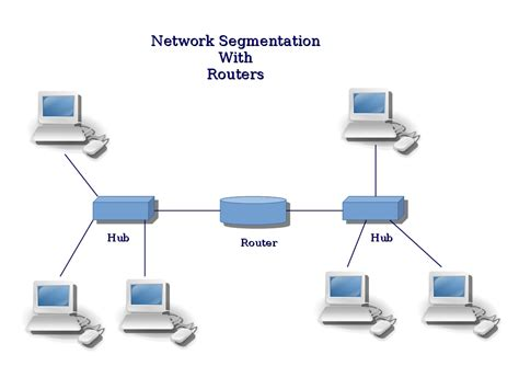 ip network computer security and pgp network segmentation and vlan