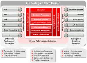 Oracle Enterprise Architect Certification by Oracle It Architecture Certification Program Partner Innovation And Modernisation Center Emea