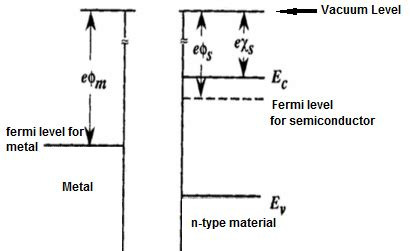 barrier diode wiki why do electrons flow from n type semiconductor to the metal side in a schottky barrier diode
