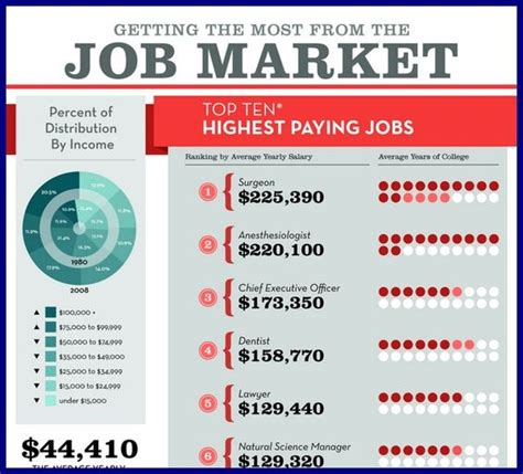 Best Paying Psychology Mba by Accounting Actuarial Science Advanced Degree
