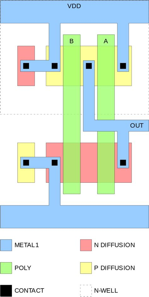 Cmos Transistor Layout Design | file cmos nand layout svg wikipedia