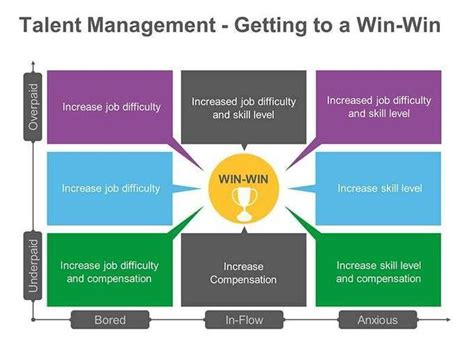 nurturing leadership talent a win win strategy one news page 1000 images about job management on powerpoint 2010 student centered resources