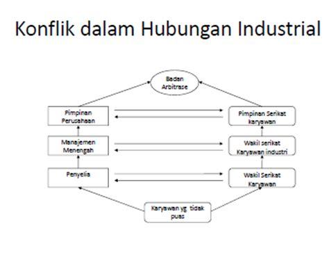 Hubungan Industrial 1 hubungan industrial resume msdm pertemuan 8 technologic