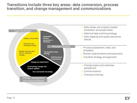 Evaluating The Business And Change Management Implications Of A Cloud Data Archiving Strategy Template
