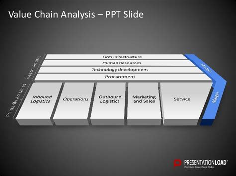 Value Chain Analysis Powerpoint Template Value Chain Analysis Ppt