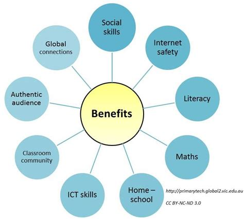Technology Benefits Education Essay by The Benefits Of Educational Blogging Primary Tech By