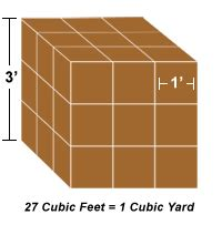 How Many Cubic Inches Is A Dodge 4 7 How It Works And Mulch Calculators