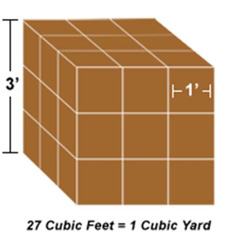 How To Measure Cubic Yards How It Works And Mulch Calculators