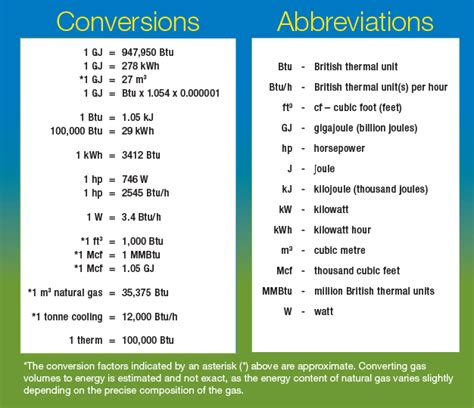 Energy Conversion Table energy units conversion energy efficiency
