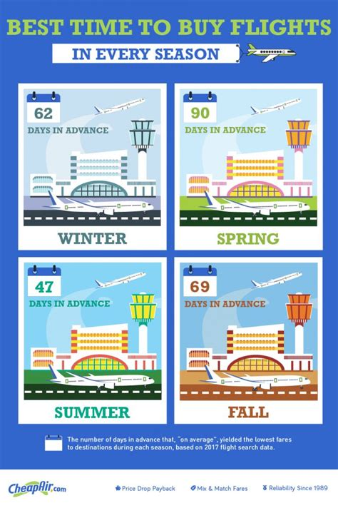 seasons affect airfare price   times   flights travel   buy airline