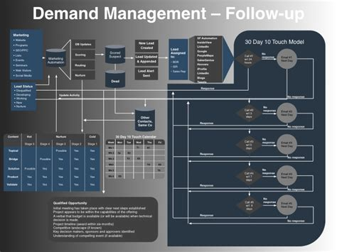 Demand Management Plan Template demand management follow up go to market strategy