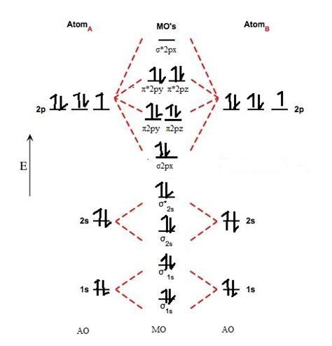 molecular orbital diagram molecular orbital a molecule in which all the electrons