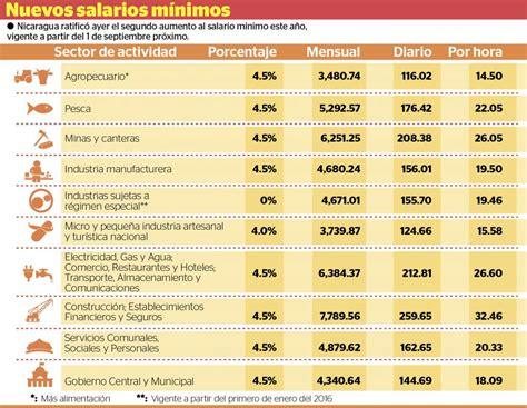 nuevo salario mnimo recibe el ao 2016 con tensin social estos son los nuevos salarios m 237 nimos en nicaragua la prensa