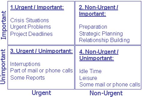 important urgent matrix template effective time management