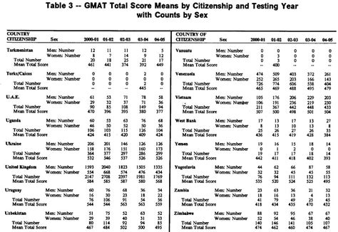 Of Wisconsin Mba Part Time Average Gmat by Mba360 Formerly Journey To My Mba Gmat Scores By