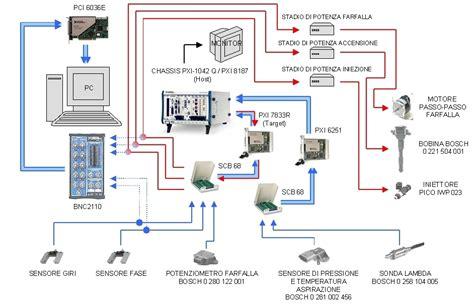 motori a combustione interna sviluppo in ambiente labview di sistema di controllo per