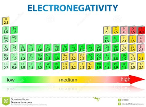 Electronegativity On The Periodic Table by Electronegativity Periodic Table Stock Image Image 38153931