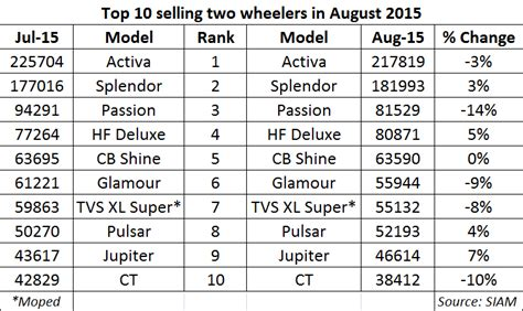 honda activa scooter price list honda activa leads top 10 selling two wheelers list for