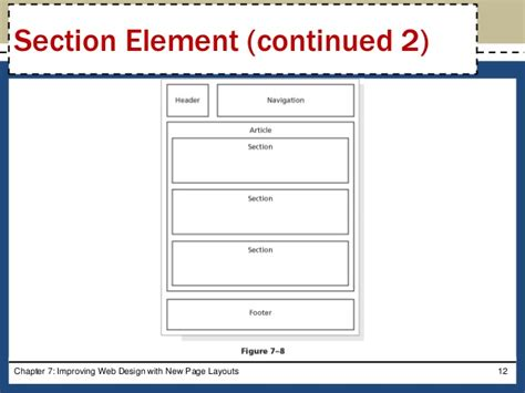 html section element html css chapter 07