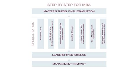 What Counts As Work Experience Mba by Faq Section Limak