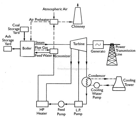 Layout Of Modern Steam Power Plant | mechanical technology layout of modern steam power plant