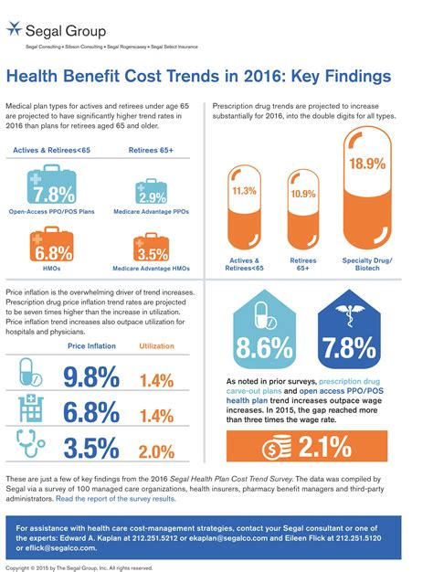 Trends In Mba Pricing 2016 by Healthpopuli