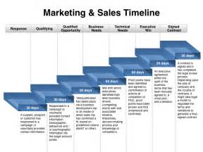 Marketing And Sales Strategy Template by When Sales And Marketing Should Be Out Of Sync Four
