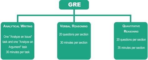 gre test gre preparation gre coaching classes gre