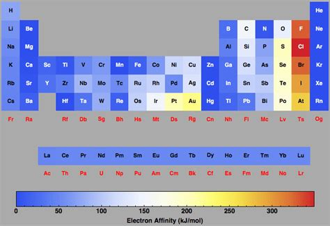 Electron Affinity Periodic Table by Electron Affinity For All The Elements In The Periodic Table