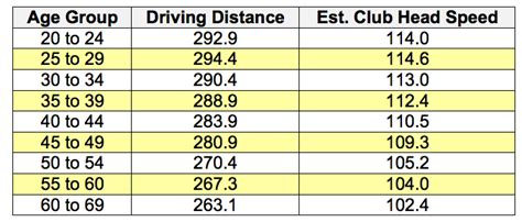 average swing weight on tour how much distance is lost with age dan hansen golf