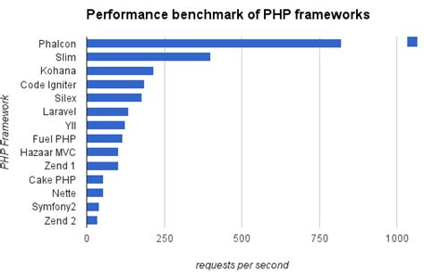 best framework in php 11 best php frameworks for modern web developers in 2018