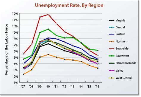 Unemployment Office Va unemployment rates in virginia and selected states