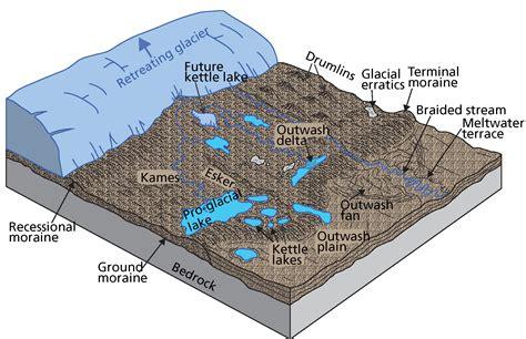 diagram of a glacier alpine glaciers diagram www imgkid the image kid
