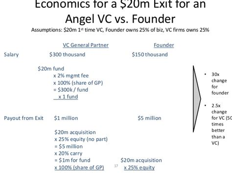 Average Salary For Mba Venture Capitalist by Venture Capital General Partner Salary