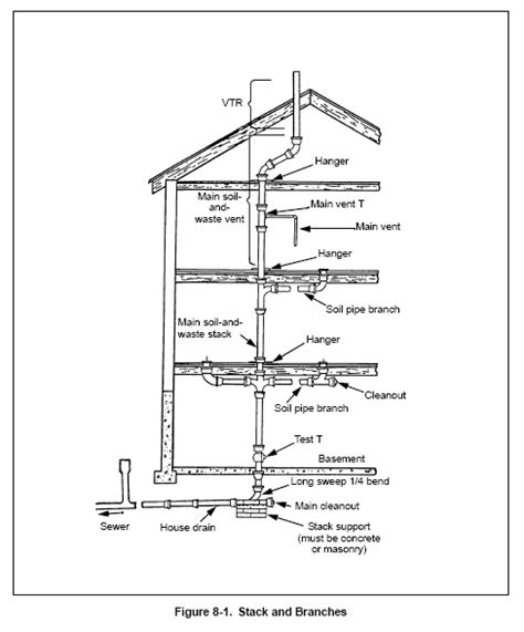 Plumbing Venting Requirements by Plumbing In Construction From Construction Knowledge Net