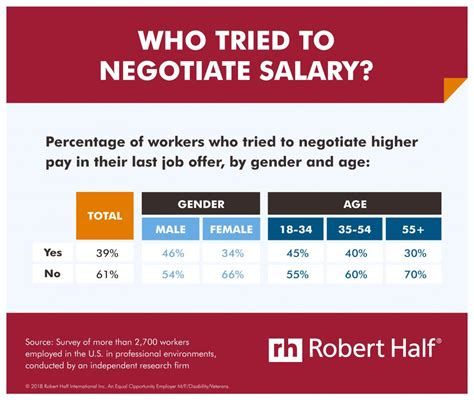 only 39 of workers negotiated their salary at their last