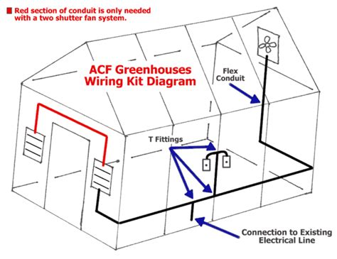 greenhouse exhaust fans with thermostat exhaust fan thermostat wiring diagram 37 wiring diagram