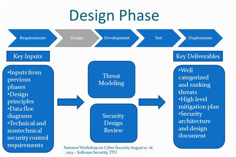 design definition in sdlc security and resilience in the software development life