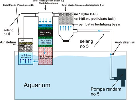 Pompa Pembersih Aquarium air ke filter air free engine image for user manual