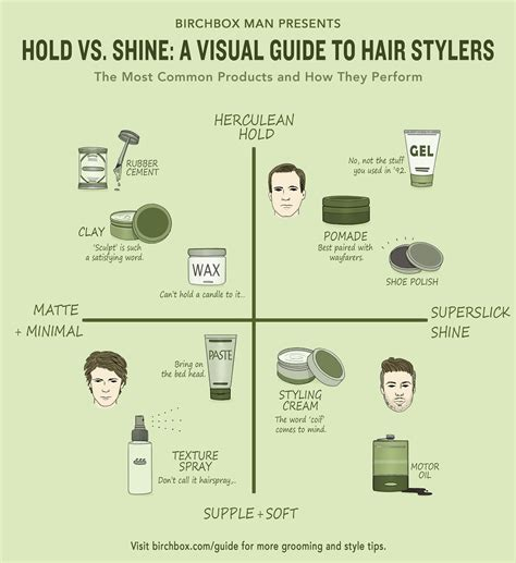 mens hair styling products explained your guide hold vs shine a men s hair products matrix