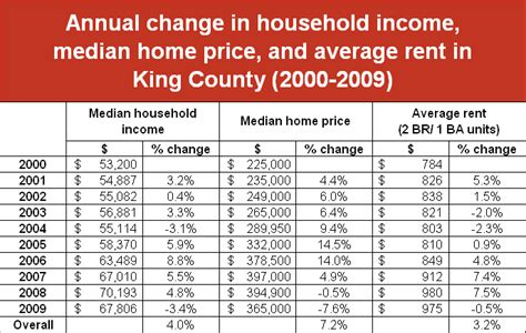 table of change in housing costs vs income