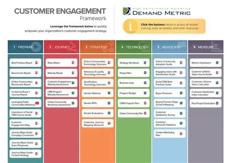 customer engagement plan template cool customer engagement plan template contemporary