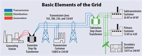 electricity regulation     guide  edition
