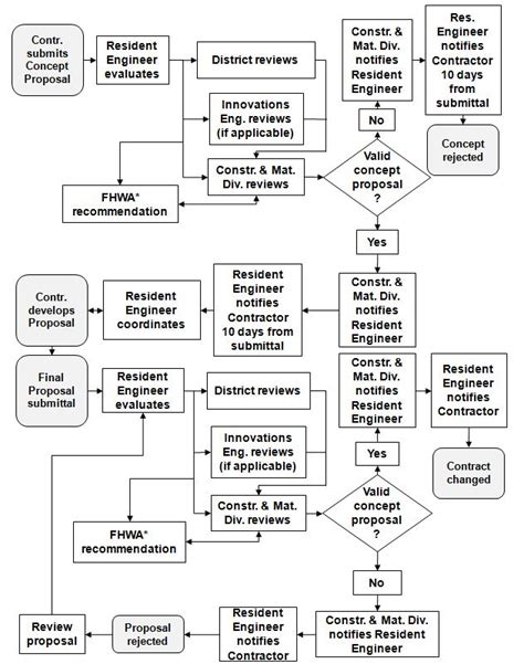 change flowchart engineering change notice flowchart flowchart in word